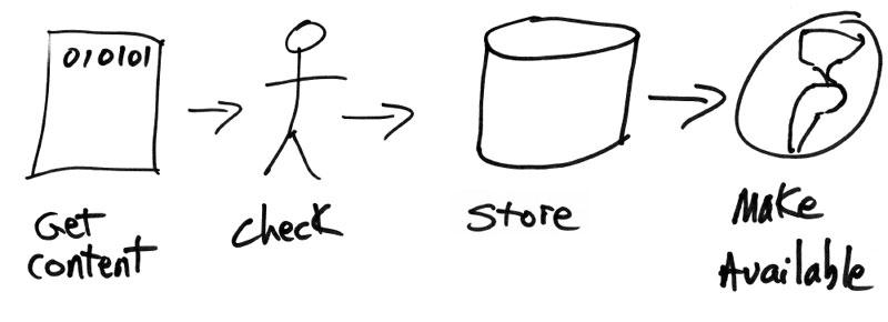 bad process documentation - Process Of Documentation